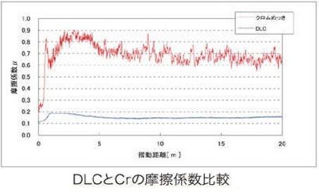DLCとCrの摩擦係数比較