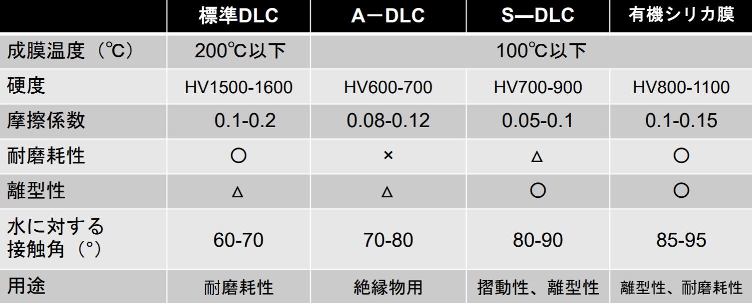 DLCコーティング表
