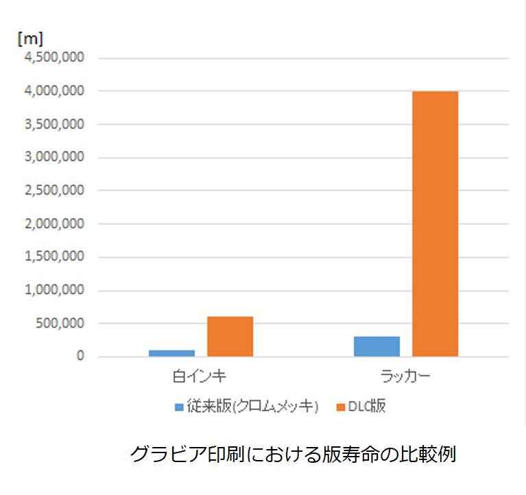 グラビア印刷における版寿命の比較例